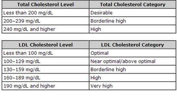 How To Lower LDL Cholesterol Level