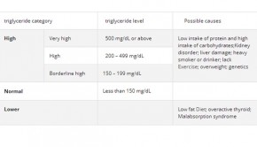What Are Triglycerides Levels? High, Lower Range